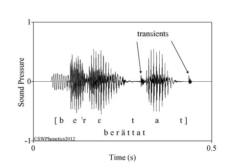 the height of a sound wave represents its