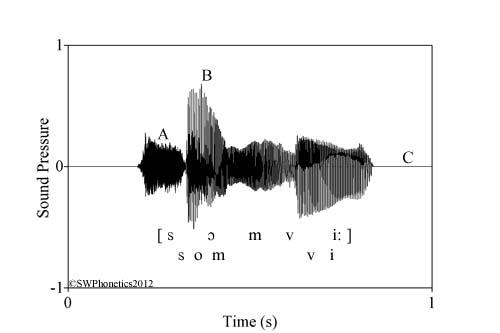Understanding waveforms | swphonetics
