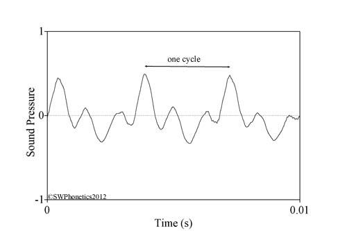 Understanding Waveforms Swphonetics