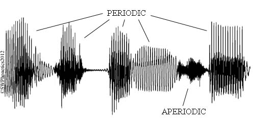 Speech waveforms | swphonetics